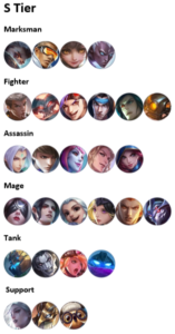 Read more about the article Mobile Legends Tier List March 24 Update